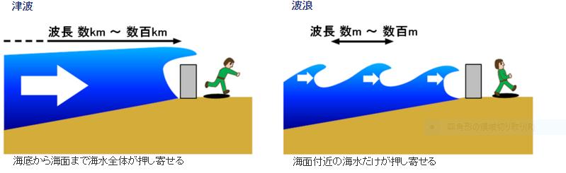 津波と波浪