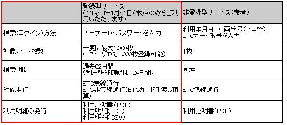 ETC利用証明書